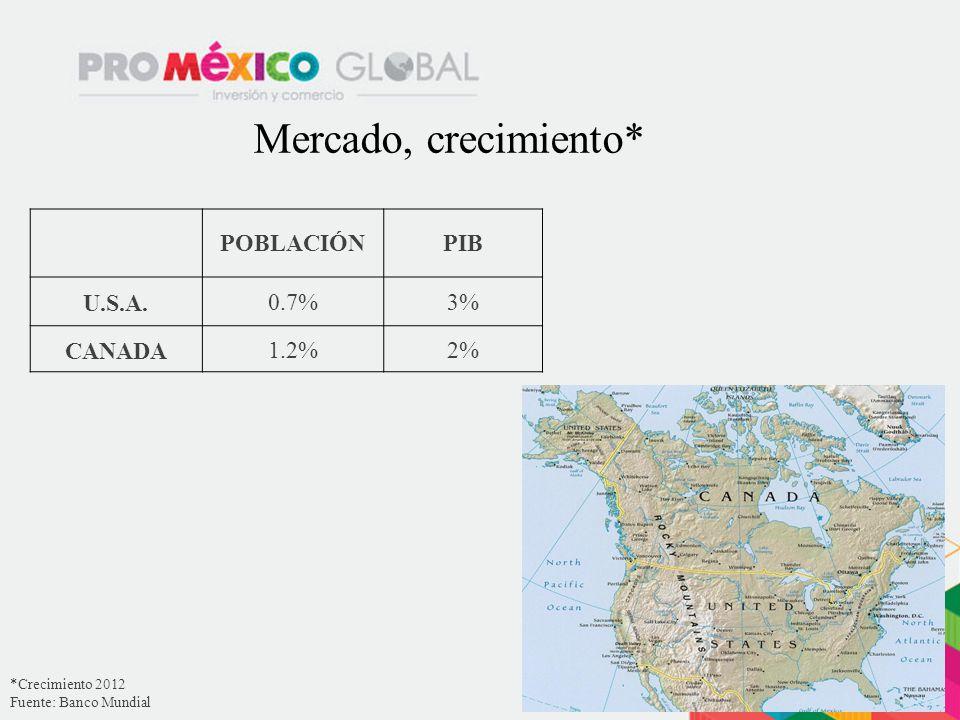 Mercado, crecimiento* POBLACIÓNPIB U.S.A.0.7%3% CANADA1.2%2% *Crecimiento 2012 Fuente: Banco Mundial