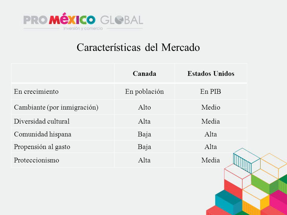 CanadaEstados Unidos En crecimientoEn poblaciónEn PIB Cambiante (por inmigración)AltoMedio Diversidad culturalAltaMedia Comunidad hispanaBajaAlta Prop