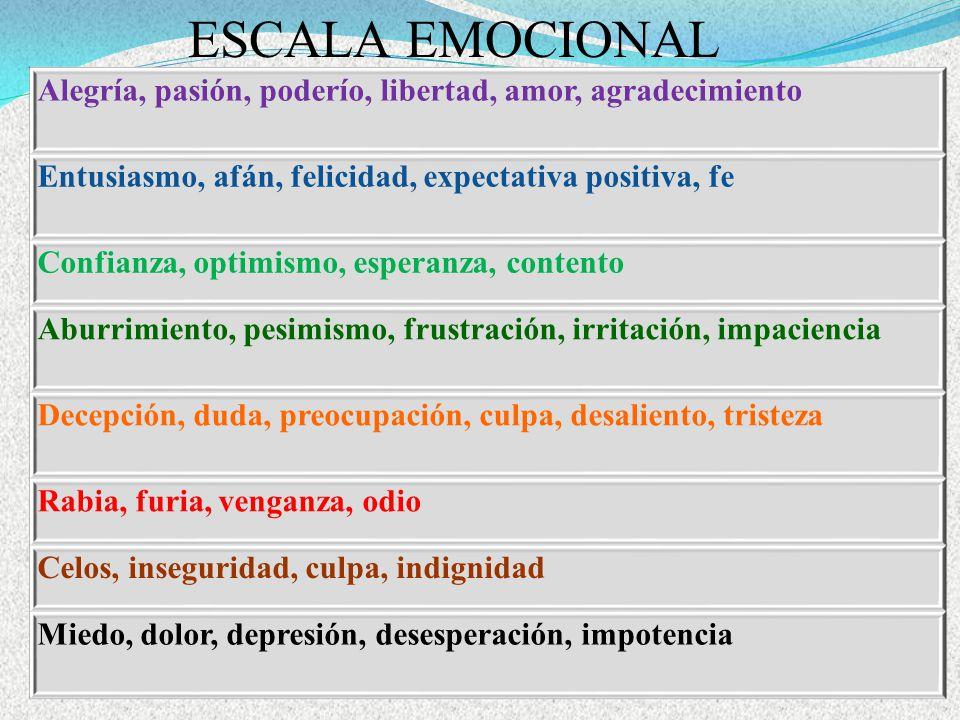 ESCALA EMOCIONAL Alegría, pasión, poderío, libertad, amor, agradecimiento Entusiasmo, afán, felicidad, expectativa positiva, fe Confianza, optimismo, esperanza, contento Aburrimiento, pesimismo, frustración, irritación, impaciencia Decepción, duda, preocupación, culpa, desaliento, tristeza Rabia, furia, venganza, odio Celos, inseguridad, culpa, indignidad Miedo, dolor, depresión, desesperación, impotencia