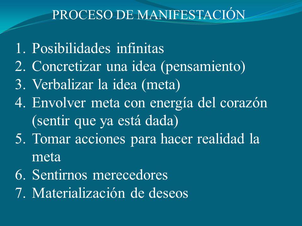 PROCESO DE MANIFESTACIÓN 1.Posibilidades infinitas 2.Concretizar una idea (pensamiento) 3.Verbalizar la idea (meta) 4.Envolver meta con energía del corazón (sentir que ya está dada) 5.Tomar acciones para hacer realidad la meta 6.Sentirnos merecedores 7.Materialización de deseos