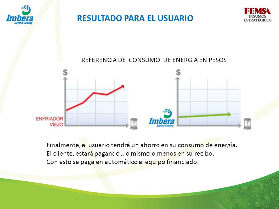 RESULTADO PARA EL USUARIO Finalmente, el usuario tendrá un ahorro en su consumo de energía. El cliente, estará pagando..lo mismo o menos en su recibo.