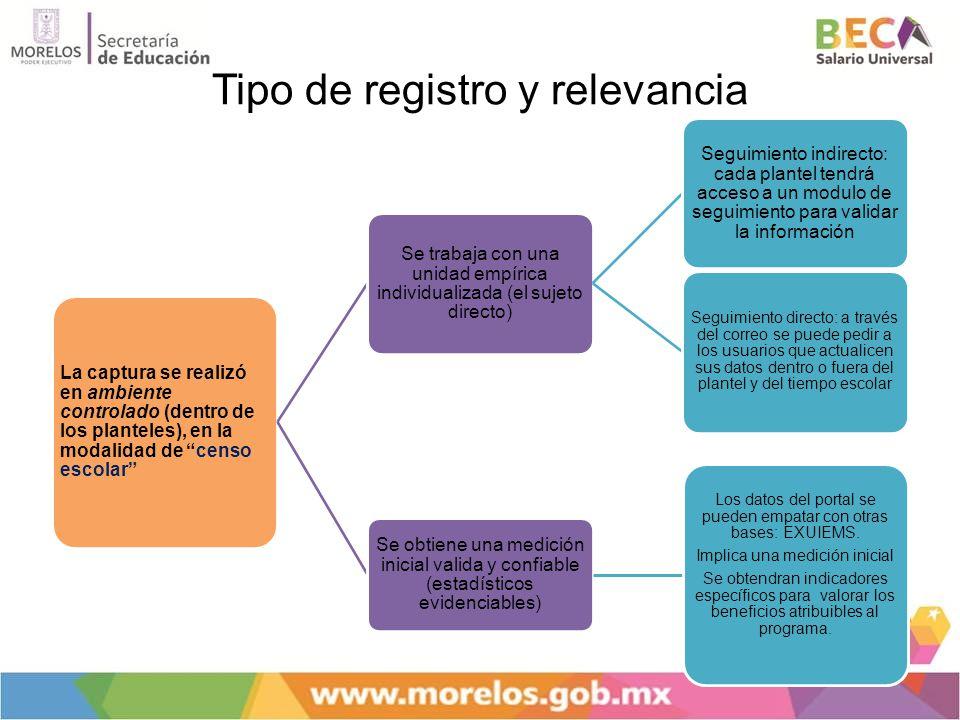 Tipo de registro y relevancia La captura se realizó en ambiente controlado (dentro de los planteles), en la modalidad de censo escolar Se trabaja con