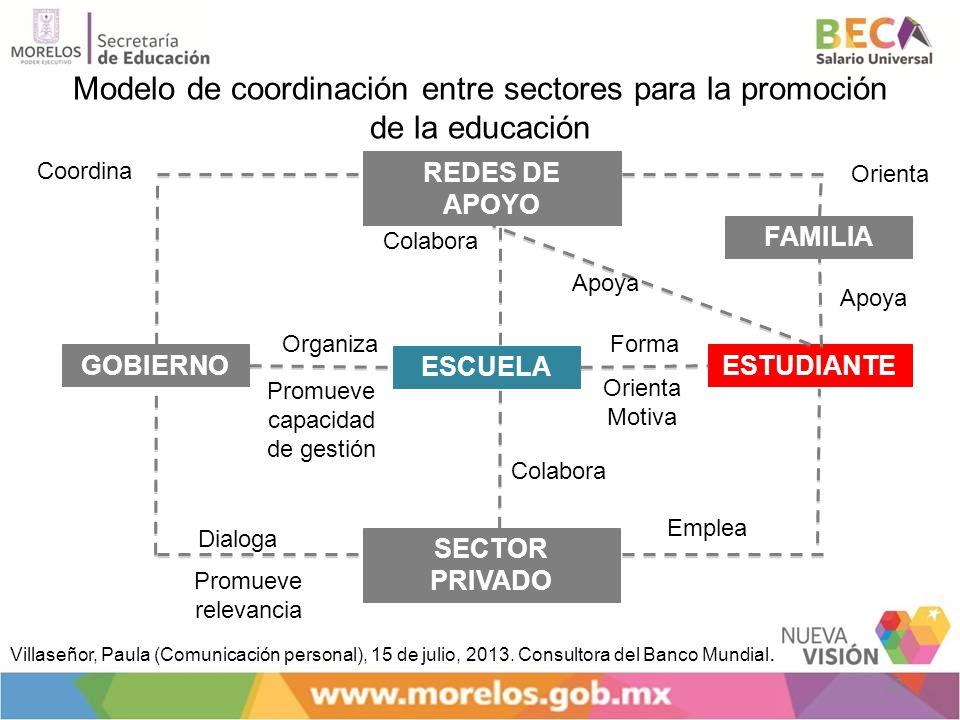 Modelo de coordinación entre sectores para la promoción de la educación 22 GOBIERNO ESCUELA ESTUDIANTE SECTOR PRIVADO REDES DE APOYO FAMILIA Colabora