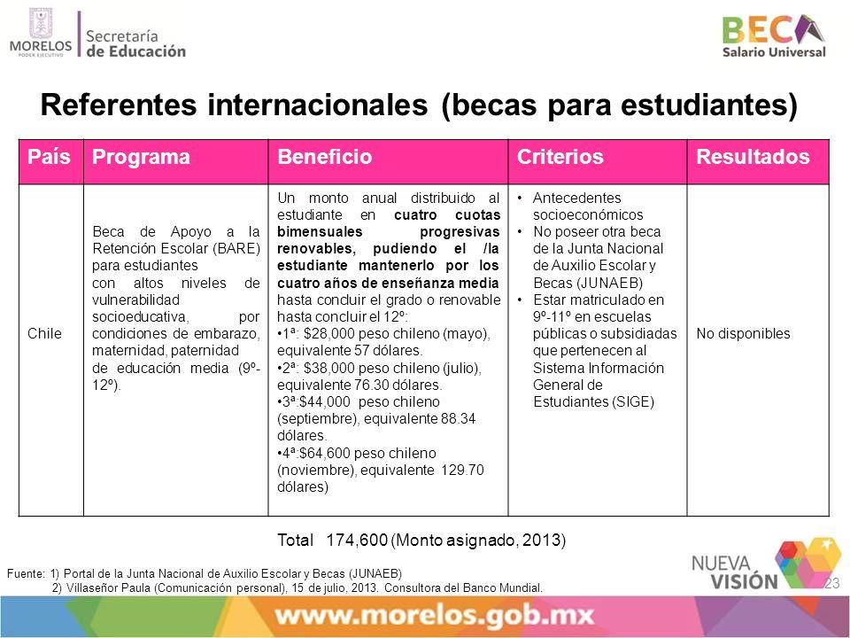 PaísProgramaBeneficioCriteriosResultados Chile Beca de Apoyo a la Retención Escolar (BARE) para estudiantes con altos niveles de vulnerabilidad socioe