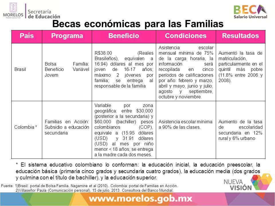 PaísProgramaBeneficioCondicionesResultados Brasil Bolsa Família: Benefício Variável Jovem R$38.00 (Reales Brasileños), equivalen a 16.94) dólares al m