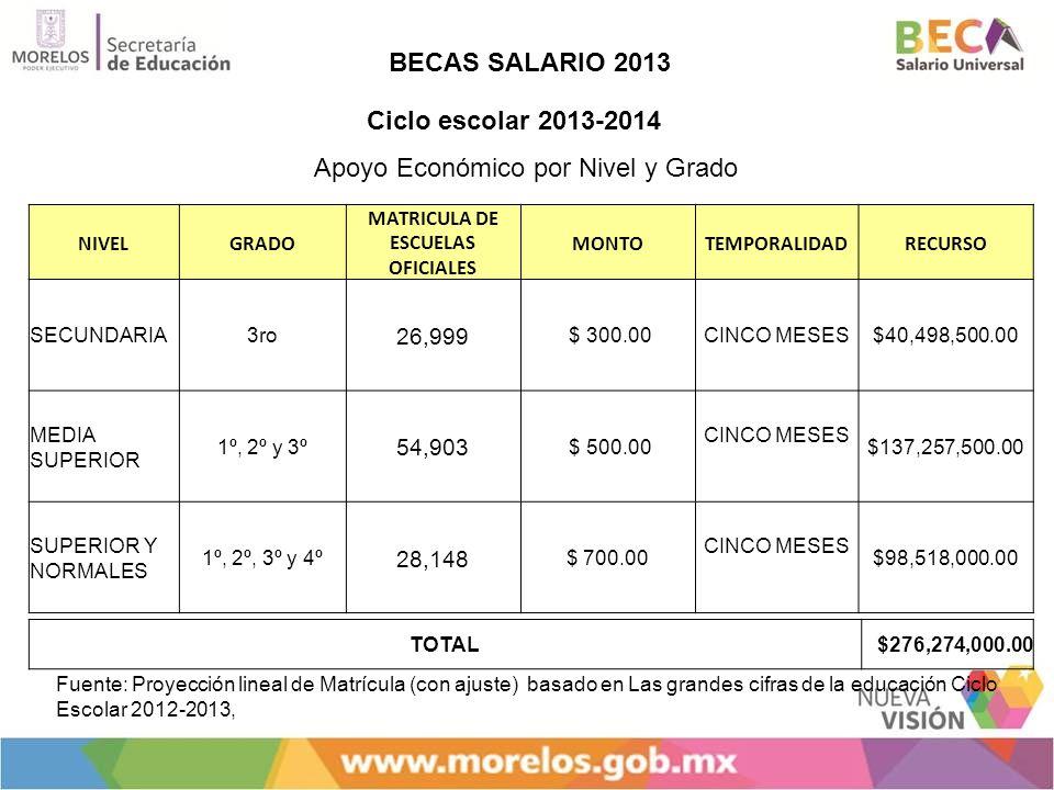 BECAS SALARIO 2013 Apoyo Económico por Nivel y Grado NIVELGRADO MATRICULA DE ESCUELAS OFICIALES MONTOTEMPORALIDADRECURSO SECUNDARIA3ro 26,999 $ 300.00