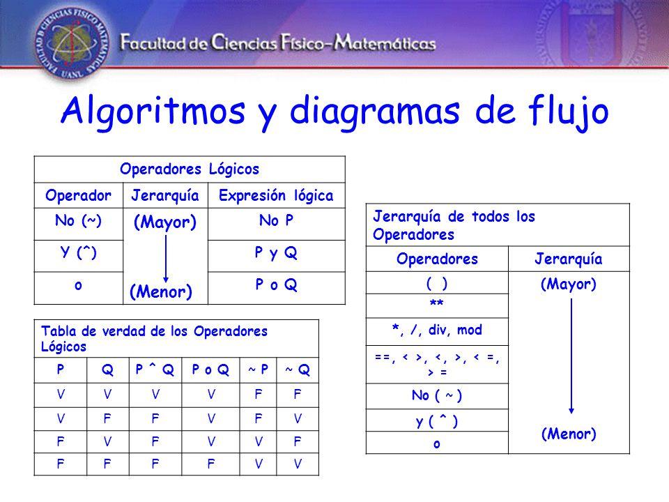 Algoritmos y diagramas de flujo Operadores Lógicos OperadorJerarquíaExpresión lógica No (~) (Mayor) (Menor) No P Y (^)P y Q oP o Q Tabla de verdad de los Operadores Lógicos PQP ^ QP o Q~ P~ Q VVVVFF VFFVFV FVFVVF FFFFVV Jerarquía de todos los Operadores OperadoresJerarquía ( ) (Mayor) (Menor) ** *, /, div, mod ==,,, = No ( ~ ) y ( ^ ) o