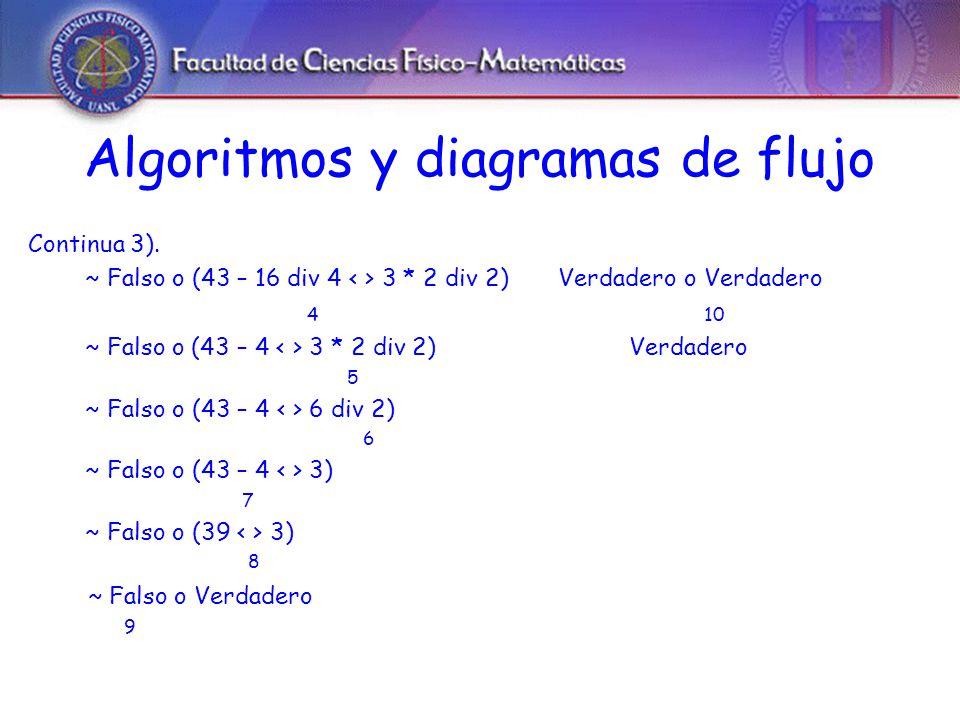Algoritmos y diagramas de flujo Continua 3).
