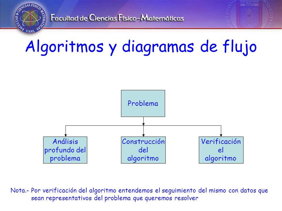 Algoritmos y diagramas de flujo Problema Análisis profundo del problema Construcción del algoritmo Verificación el algoritmo Nota.- Por verificación del algoritmo entendemos el seguimiento del mismo con datos que sean representativos del problema que queremos resolver