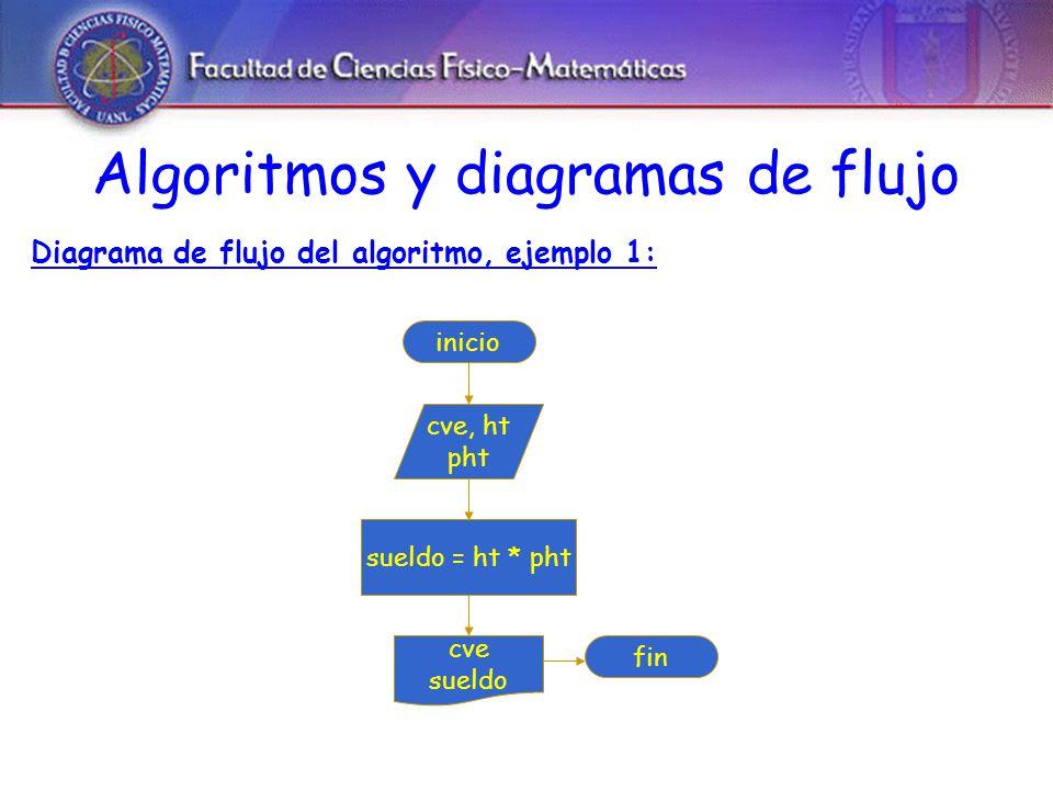 Algoritmos y diagramas de flujo Diagrama de flujo del algoritmo, ejemplo 1: inicio cve, ht pht sueldo = ht * pht cve sueldo fin