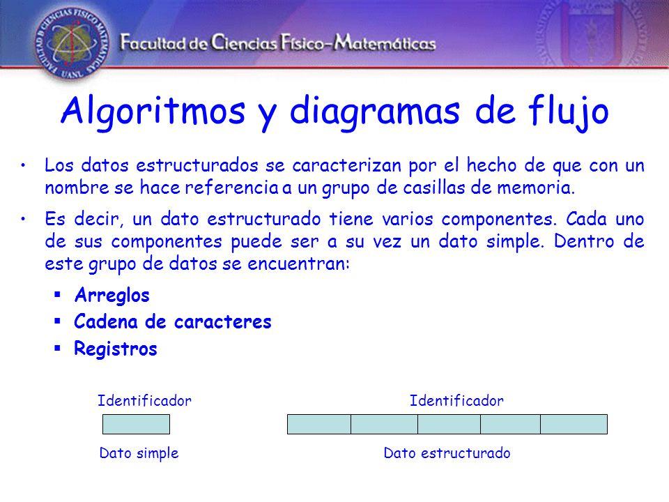 Algoritmos y diagramas de flujo Los datos estructurados se caracterizan por el hecho de que con un nombre se hace referencia a un grupo de casillas de memoria.