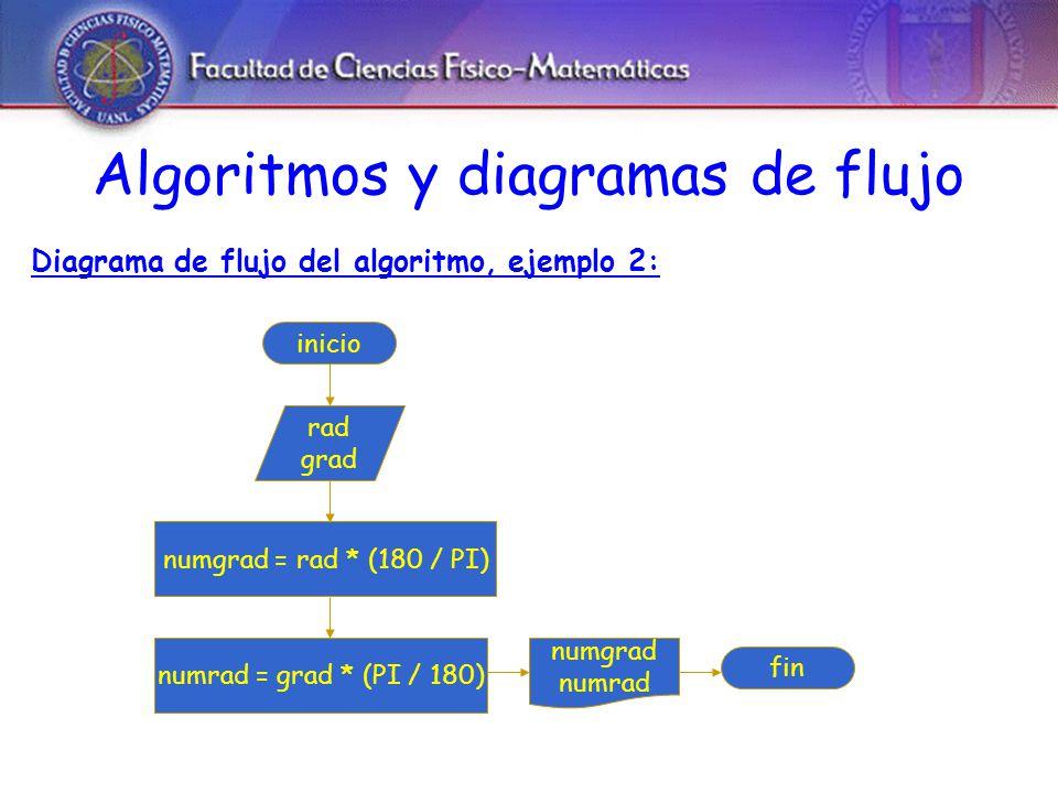 Algoritmos y diagramas de flujo Diagrama de flujo del algoritmo, ejemplo 2: inicio rad grad numgrad = rad * (180 / PI) numgrad numrad fin numrad = grad * (PI / 180)
