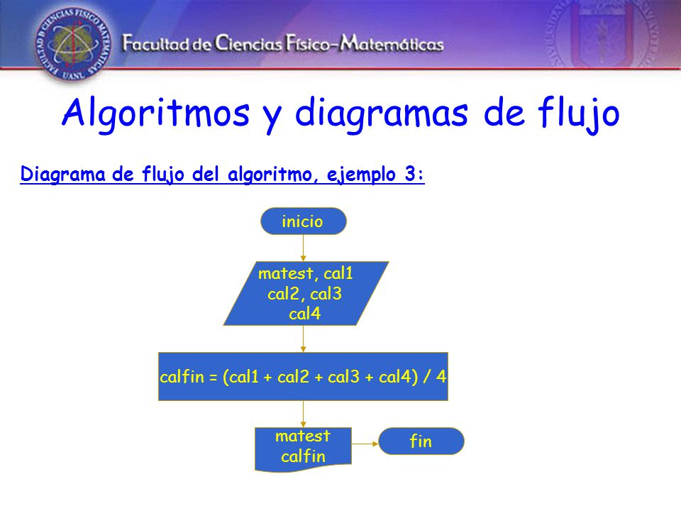 Algoritmos y diagramas de flujo Diagrama de flujo del algoritmo, ejemplo 3: inicio matest, cal1 cal2, cal3 cal4 calfin = (cal1 + cal2 + cal3 + cal4) / 4 matest calfin fin