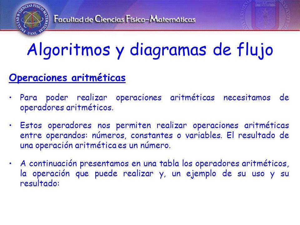 Algoritmos y diagramas de flujo Operadores Aritméticos Operador AritméticoOperaciónEjemploResultado ** Potencia3**29 * Multiplicación5.25*315.75 / División17/44.25 + Suma58+79137 - Resta25.96 -11.2514.71 Mod Módulo (residuo)21 mod 21 div División entera19/36