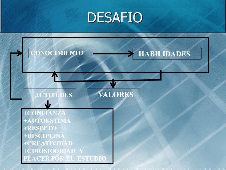 DESAFIO CONOCIMIENTO HABILIDADES VALORES ACTITUDES +CONFIANZA +AUTOESTIMA +RESPETO +DISCIPLINA +CREATIVIDAD +CURISIODIDAD Y PLACER POR EL ESTUDIO