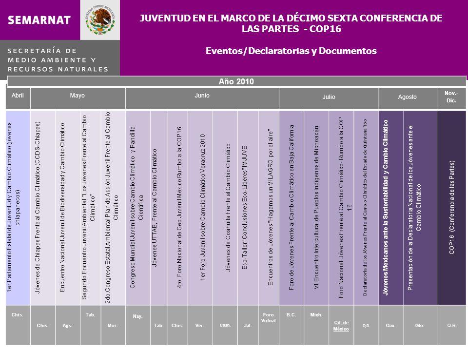 JUVENTUD EN EL MARCO DE LA DÉCIMO SEXTA CONFERENCIA DE LAS PARTES - COP16 Eventos/Declaratorias y Documentos AbrilMayoJunio JulioAgosto Nov.- Dic. 1er