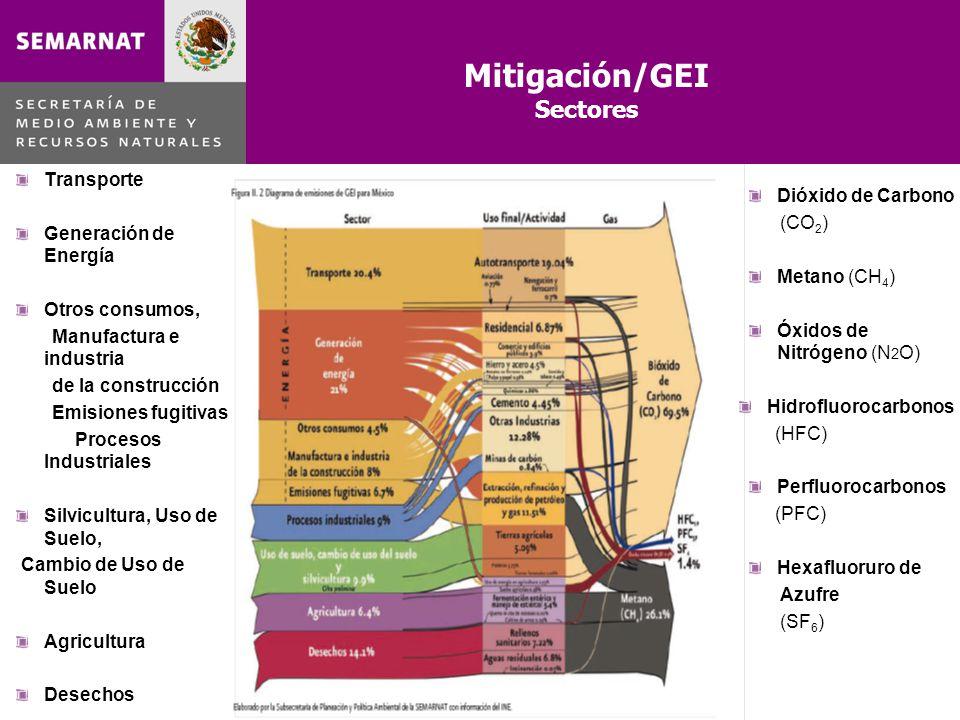 Mitigación/GEI Sectores Transporte Generación de Energía Otros consumos, Manufactura e industria de la construcción Emisiones fugitivas Procesos Indus