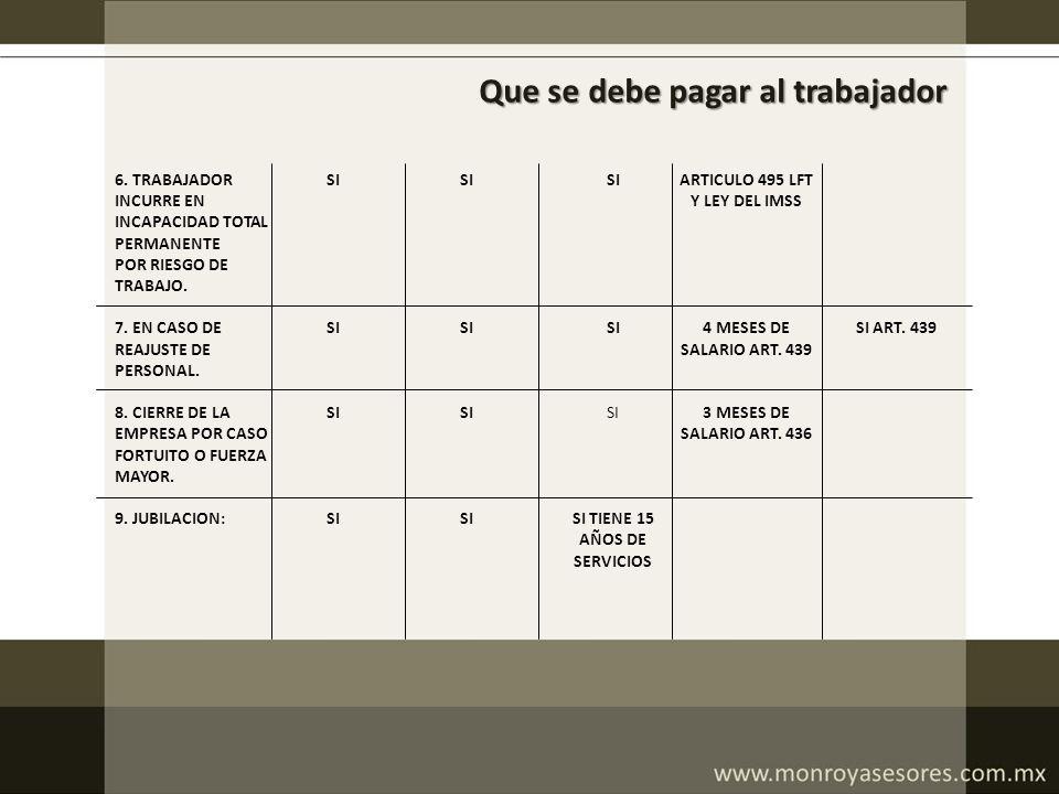 Que se debe pagar al trabajador 6. TRABAJADOR INCURRE EN INCAPACIDAD TOTAL PERMANENTE POR RIESGO DE TRABAJO. 7. EN CASO DE REAJUSTE DE PERSONAL. 8. CI
