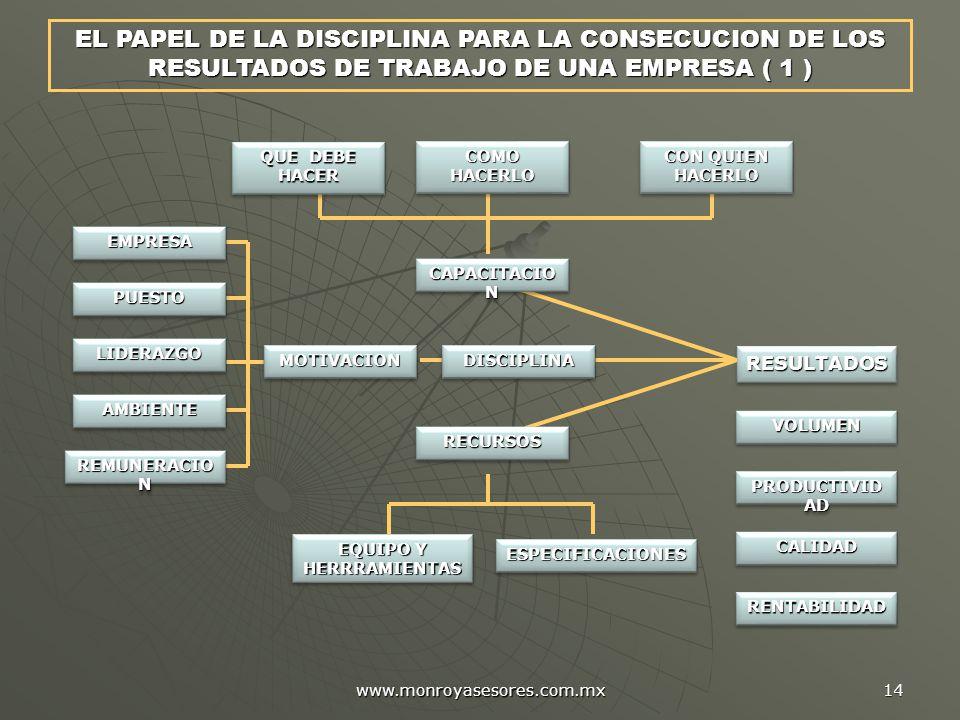 www.monroyasesores.com.mx 14 EL PAPEL DE LA DISCIPLINA PARA LA CONSECUCION DE LOS RESULTADOS DE TRABAJO DE UNA EMPRESA ( 1 ) RESULTADOSRESULTADOS VOLUMENVOLUMEN CALIDADCALIDAD PRODUCTIVID AD RENTABILIDADRENTABILIDAD AMBIENTEAMBIENTE REMUNERACIO N EQUIPO Y HERRRAMIENTAS ESPECIFICACIONESESPECIFICACIONES RECURSOSRECURSOS QUE DEBE HACER COMO HACERLO CON QUIEN HACERLO CAPACITACIO N MOTIVACIONMOTIVACION LIDERAZGOLIDERAZGO PUESTOPUESTO EMPRESAEMPRESA DISCIPLINADISCIPLINA