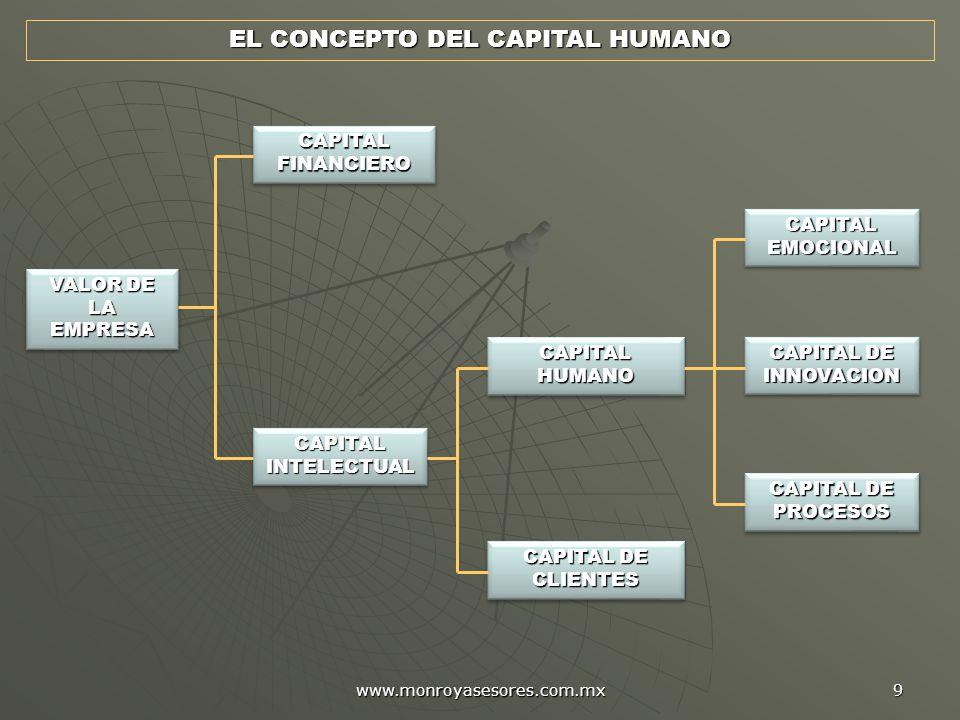 www.monroyasesores.com.mx 9 EL CONCEPTO DEL CAPITAL HUMANO VALOR DE LA EMPRESA CAPITAL FINANCIERO CAPITAL HUMANO CAPITAL DE CLIENTES CAPITAL EMOCIONAL CAPITAL DE INNOVACION CAPITAL DE PROCESOS CAPITAL INTELECTUAL