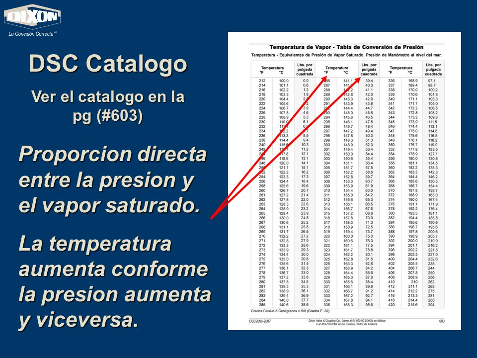 DSC Catalogo Ver el catalogo en la pg (#603) Proporcion directa entre la presion y el vapor saturado. La temperatura aumenta conforme la presion aumen