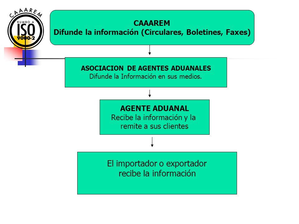CAAAREM Difunde la información (Circulares, Boletines, Faxes) ASOCIACION DE AGENTES ADUANALES Difunde la Información en sus medios.