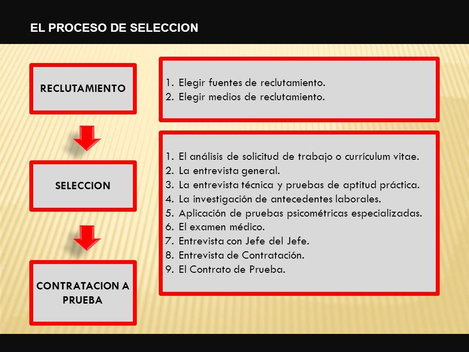 1.El análisis de solicitud de trabajo o currículum vitae. 2.La entrevista general. 3.La entrevista técnica y pruebas de aptitud práctica. 4.La investi