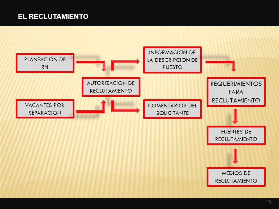 PLANEACION DE RH VACANTES POR SEPARACION AUTORIZACION DE RECLUTAMIENTO INFORMACION DE LA DESCRIPCION DE PUESTO COMENTARIOS DEL SOLICITANTE REQUERIMIEN