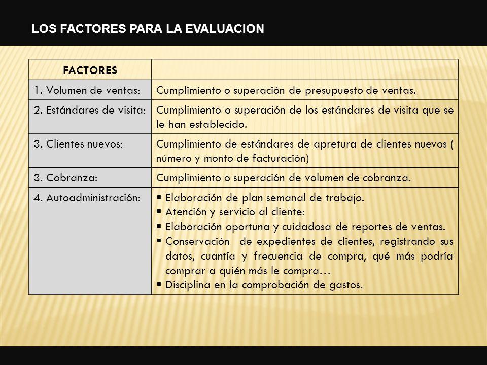 37 FACTORES 1. Volumen de ventas:Cumplimiento o superación de presupuesto de ventas. 2. Estándares de visita:Cumplimiento o superación de los estándar