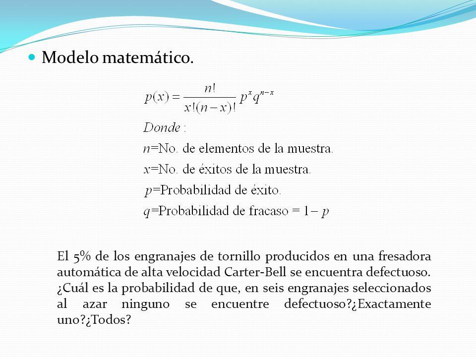 Modelo matemático.