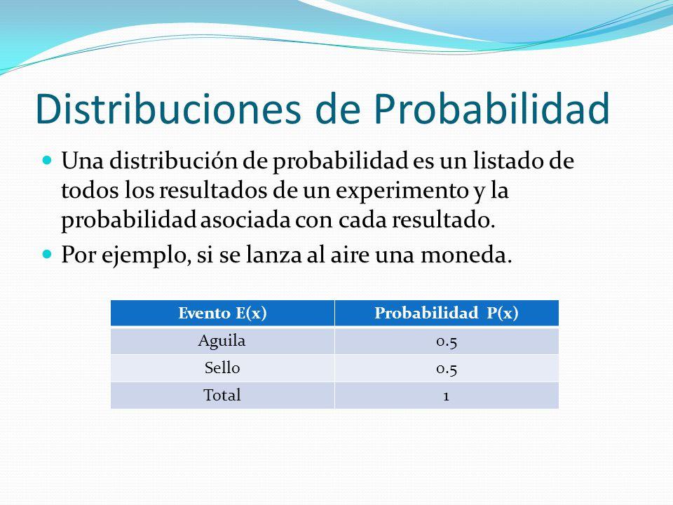 Distribuciones de Probabilidad Una distribución de probabilidad es un listado de todos los resultados de un experimento y la probabilidad asociada con cada resultado.
