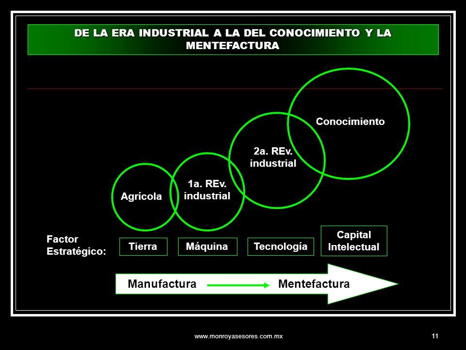 www.monroyasesores.com.mx11 DE LA ERA INDUSTRIAL A LA DEL CONOCIMIENTO Y LA MENTEFACTURA Agrícola 1a. REv. industrial 2a. REv. industrial Conocimiento