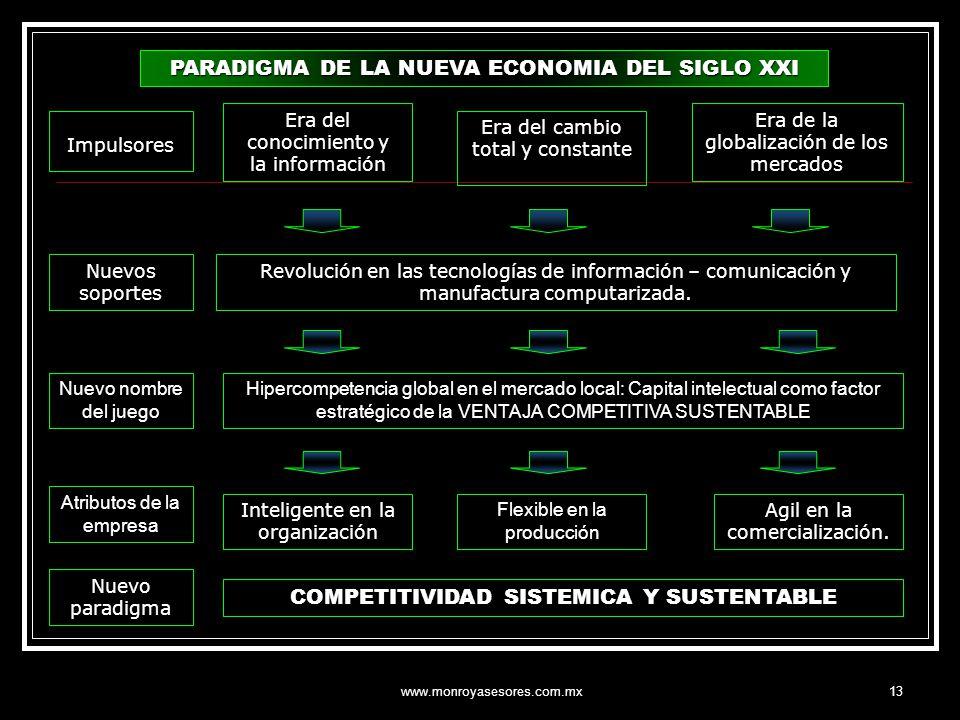 www.monroyasesores.com.mx13 PARADIGMA DE LA NUEVA ECONOMIA DEL SIGLO XXI Revolución en las tecnologías de información – comunicación y manufactura com