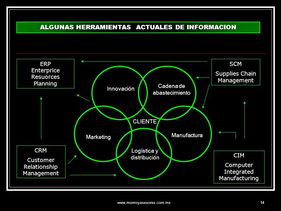 www.monroyasesores.com.mx14 Innovación Cadena de abastecimiento Marketing Manufactura Logística y distribución CLIENTE ALGUNAS HERRAMIENTAS ACTUALES D