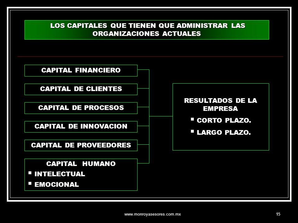 www.monroyasesores.com.mx15 LOS CAPITALES QUE TIENEN QUE ADMINISTRAR LAS ORGANIZACIONES ACTUALES LOS CAPITALES QUE TIENEN QUE ADMINISTRAR LAS ORGANIZA