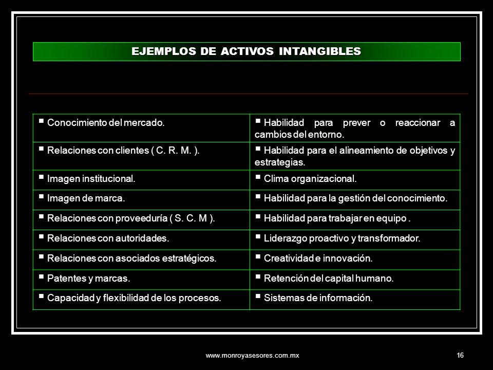 www.monroyasesores.com.mx16 EJEMPLOS DE ACTIVOS INTANGIBLES Conocimiento del mercado. Habilidad para prever o reaccionar a cambios del entorno. Relaci