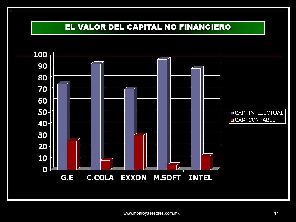 www.monroyasesores.com.mx17 EL VALOR DEL CAPITAL NO FINANCIERO