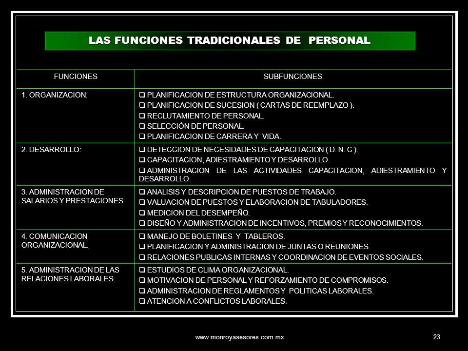 www.monroyasesores.com.mx23 FUNCIONESSUBFUNCIONES 1. ORGANIZACION: PLANIFICACION DE ESTRUCTURA ORGANIZACIONAL. PLANIFICACION DE SUCESION ( CARTAS DE R
