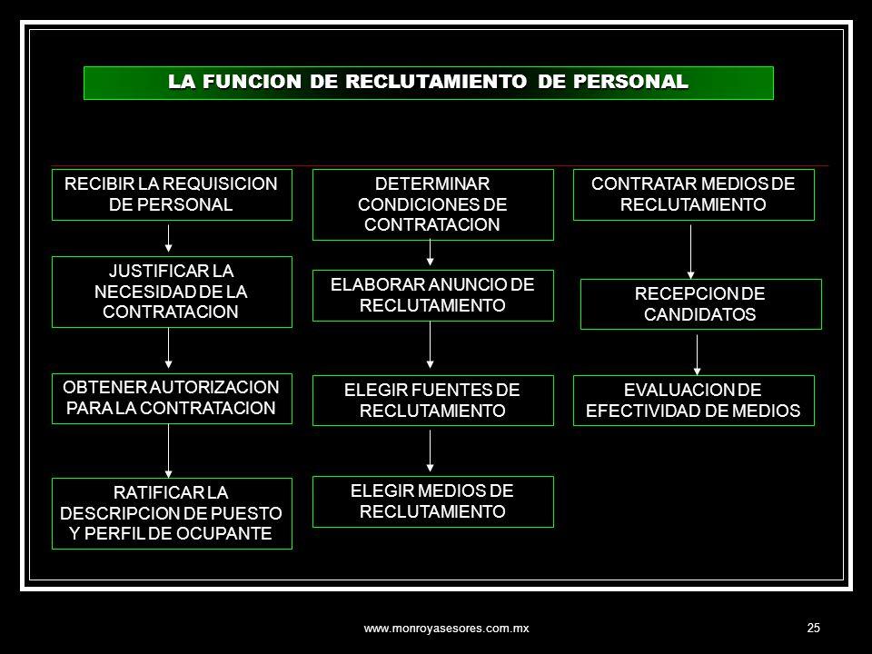 www.monroyasesores.com.mx25 LA FUNCION DE RECLUTAMIENTO DE PERSONAL JUSTIFICAR LA NECESIDAD DE LA CONTRATACION OBTENER AUTORIZACION PARA LA CONTRATACI