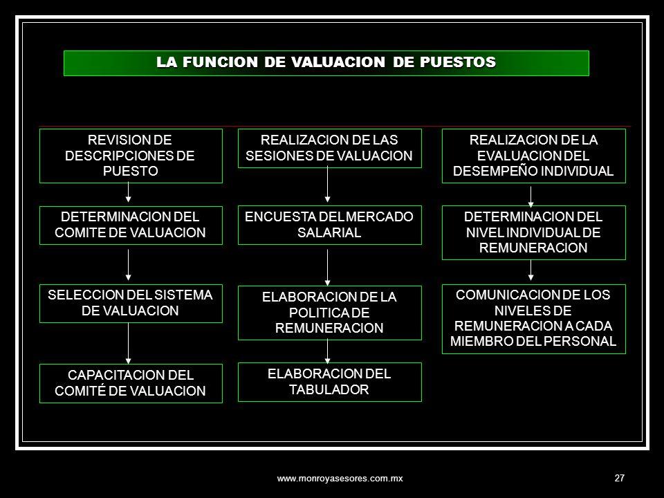 www.monroyasesores.com.mx27 LA FUNCION DE VALUACION DE PUESTOS DETERMINACION DEL COMITE DE VALUACION SELECCION DEL SISTEMA DE VALUACION CAPACITACION D
