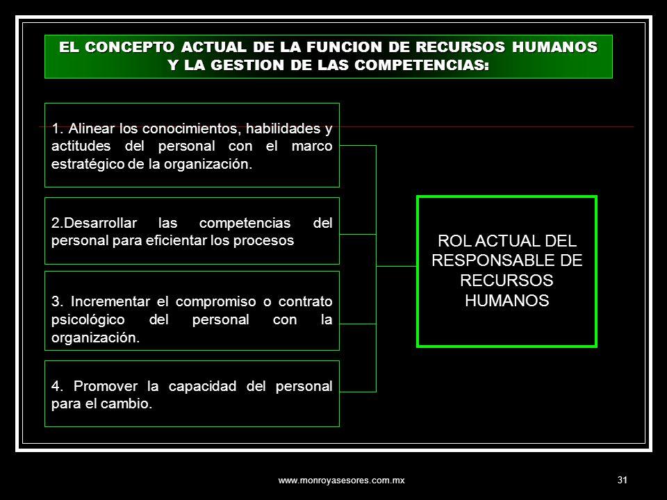 www.monroyasesores.com.mx31 1. Alinear los conocimientos, habilidades y actitudes del personal con el marco estratégico de la organización. 2.Desarrol