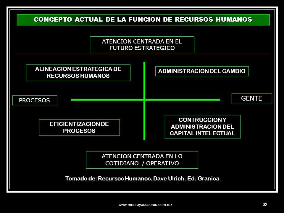 www.monroyasesores.com.mx32 CONCEPTO ACTUAL DE LA FUNCION DE RECURSOS HUMANOS ATENCION CENTRADA EN EL FUTURO ESTRATEGICO ATENCION CENTRADA EN LO COTID