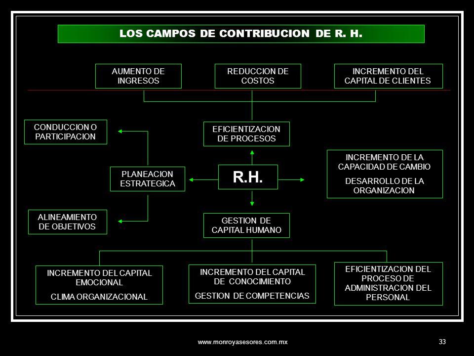 www.monroyasesores.com.mx33 LOS CAMPOS DE CONTRIBUCION DE R. H. R.H. PLANEACION ESTRATEGICA CONDUCCION O PARTICIPACION AUMENTO DE INGRESOS EFICIENTIZA