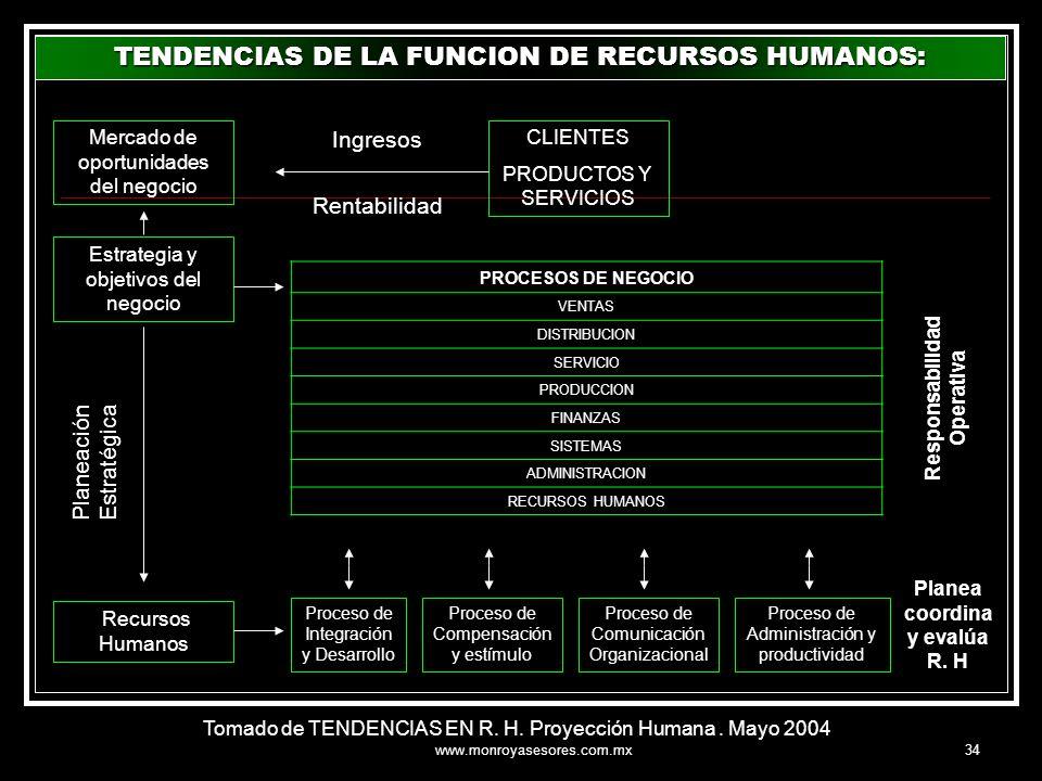 www.monroyasesores.com.mx34 Mercado de oportunidades del negocio Estrategia y objetivos del negocio Recursos Humanos Planeación Estratégica PROCESOS D