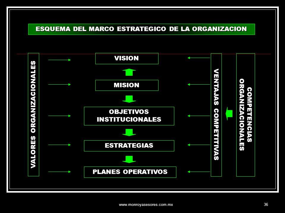 www.monroyasesores.com.mx36 ESQUEMA DEL MARCO ESTRATEGICO DE LA ORGANIZACION VISION MISION OBJETIVOS INSTITUCIONALES ESTRATEGIAS PLANES OPERATIVOS VAL