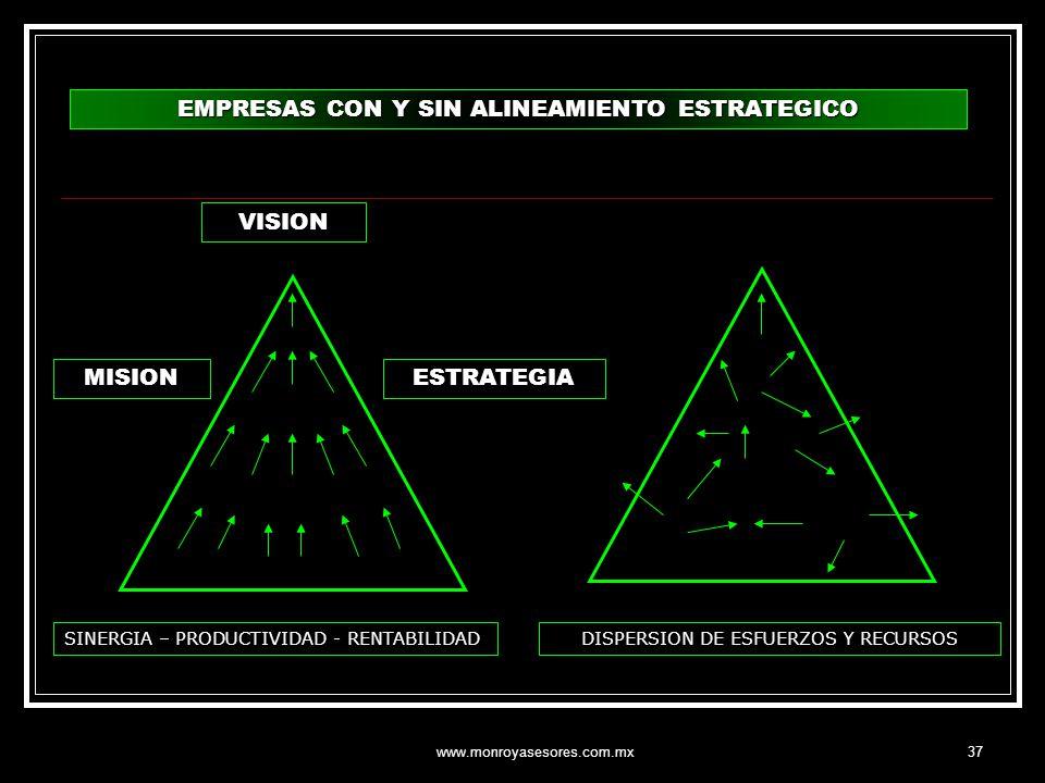 www.monroyasesores.com.mx37 EMPRESAS CON Y SIN ALINEAMIENTO ESTRATEGICO VISION MISIONESTRATEGIA SINERGIA – PRODUCTIVIDAD - RENTABILIDADDISPERSION DE E
