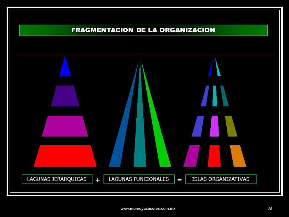www.monroyasesores.com.mx38 FRAGMENTACION DE LA ORGANIZACION LAGUNAS JERARQUICASLAGUNAS FUNCIONALESISLAS ORGANIZATIVAS =+