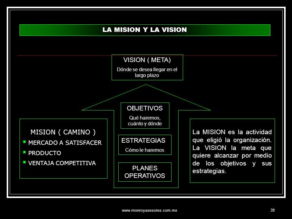 www.monroyasesores.com.mx39 VISION ( META) Dónde se desea llegar en el largo plazo OBJETIVOS Qué haremos, cuánto y dónde MISION ( CAMINO ) MERCADO A S
