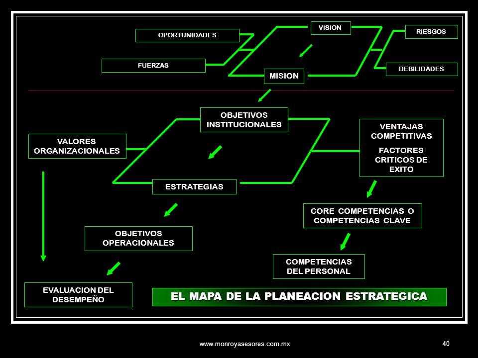 www.monroyasesores.com.mx40 VISION MISION OBJETIVOS INSTITUCIONALES VENTAJAS COMPETITIVAS FACTORES CRITICOS DE EXITO ESTRATEGIAS CORE COMPETENCIAS O C