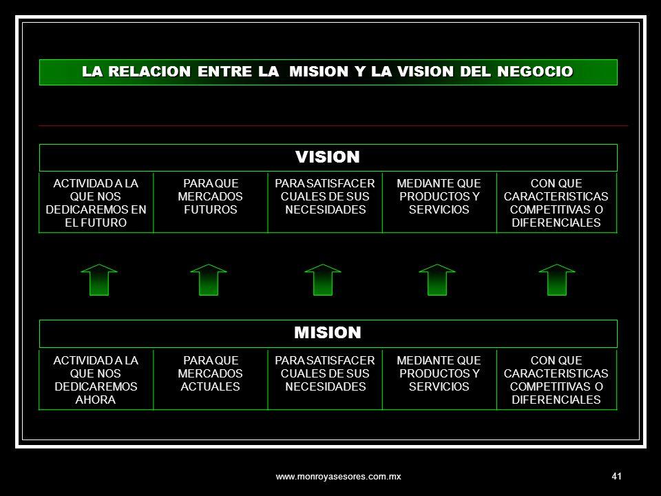www.monroyasesores.com.mx41 LA RELACION ENTRE LA MISION Y LA VISION DEL NEGOCIO VISION ACTIVIDAD A LA QUE NOS DEDICAREMOS EN EL FUTURO PARA QUE MERCAD
